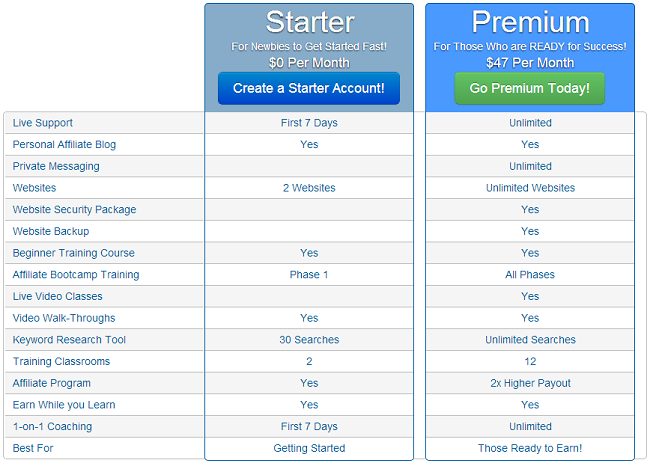 wealthy affiliate pricing info