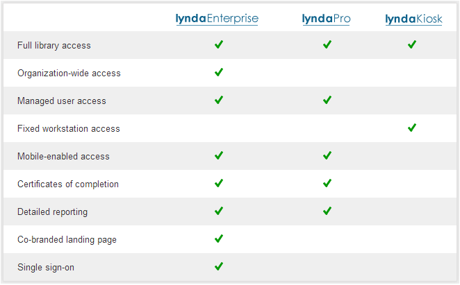 lynda - business membership features