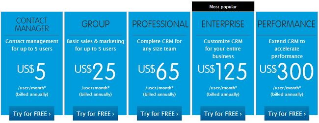 Sales force sales cloud pricing