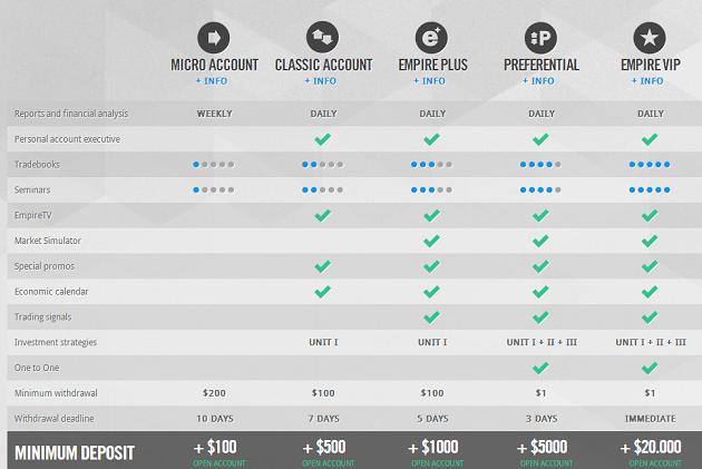 EmpireOption - The Best Binary Option trading platform